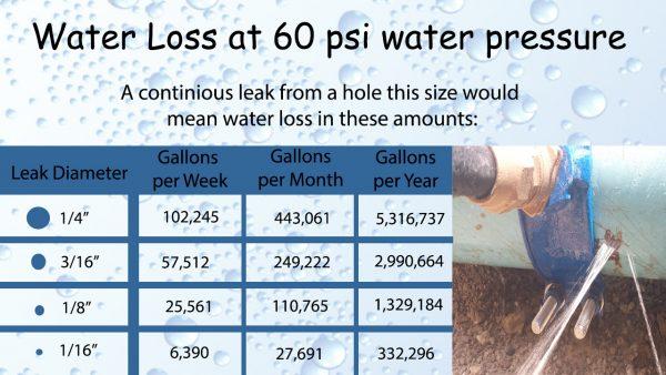 Water Leakage Chart